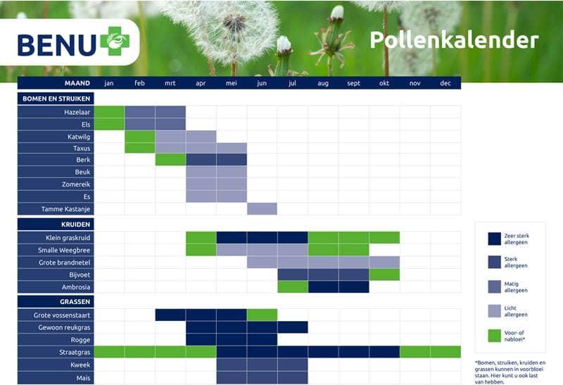 Pollenkalender BENU Apotheek