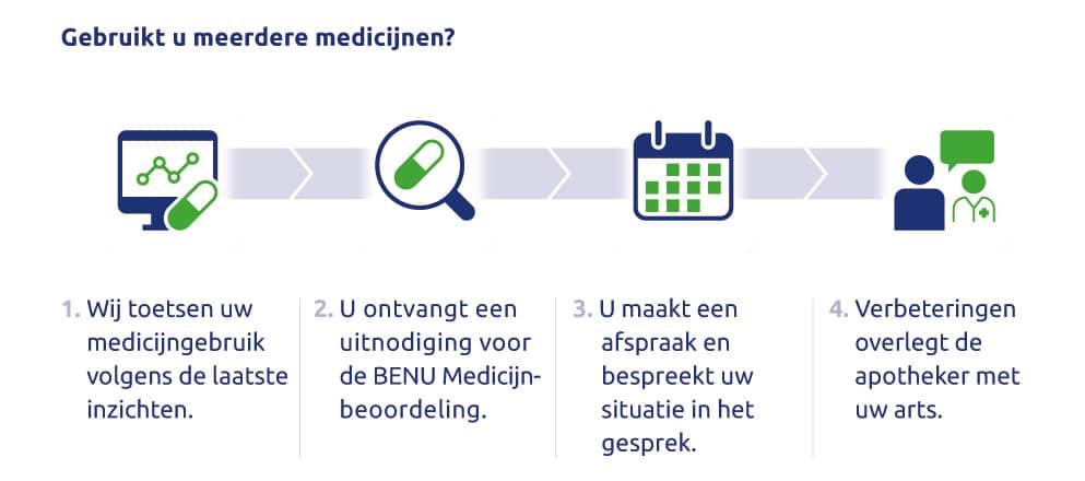 Stappenplan BENU Medicijnbeoordeling