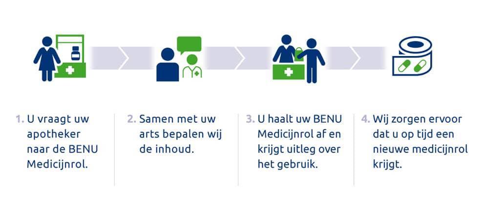 Stappenplan BENU Medicijnrol - afbeelding