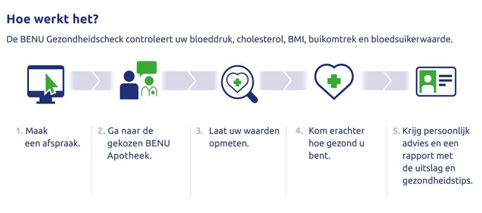 Schema voor de BENU Gezondheidscheck