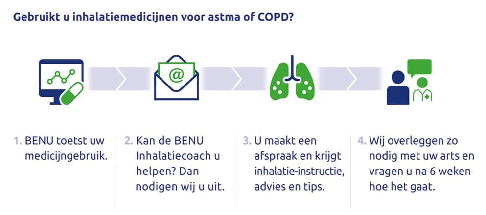 Stappenplan BENU Inhalatiecoach