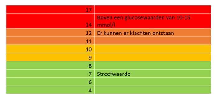 Tabel met bloedsuikerwaarden